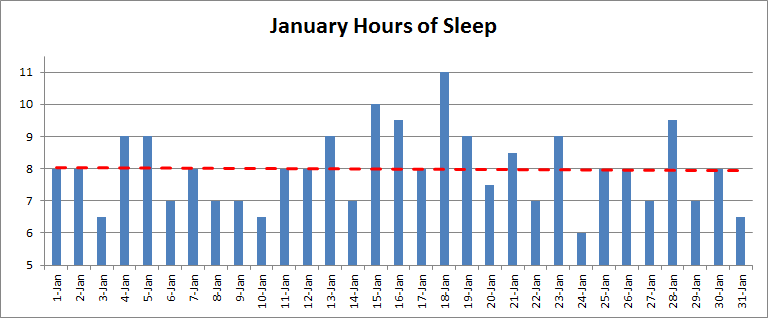 Nightly hours of sleep in January 2014