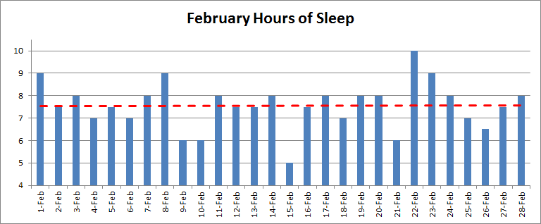 Nightly hours of sleep in February 2014