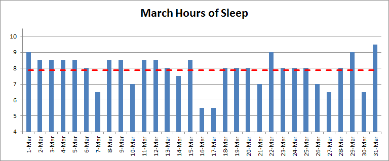 Nightly hours of sleep March 2014