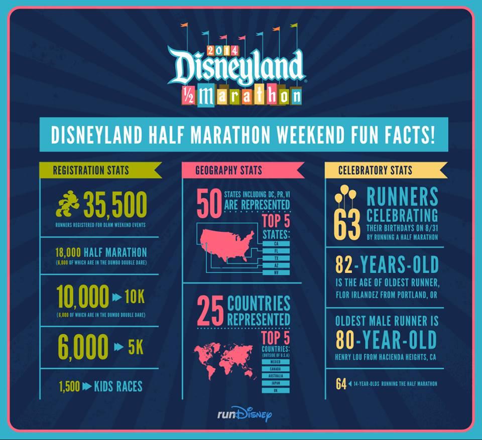DisneyLand Half Marathon Weekend Fun Facts (source)