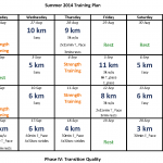 The Final Quality phase for my summer 2014 Trainning