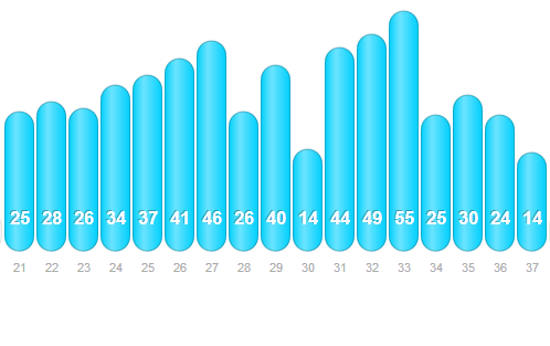 My summer 2014 running mileage by week according to Dailymile