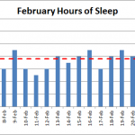 February 2015 nightly hours of sleep