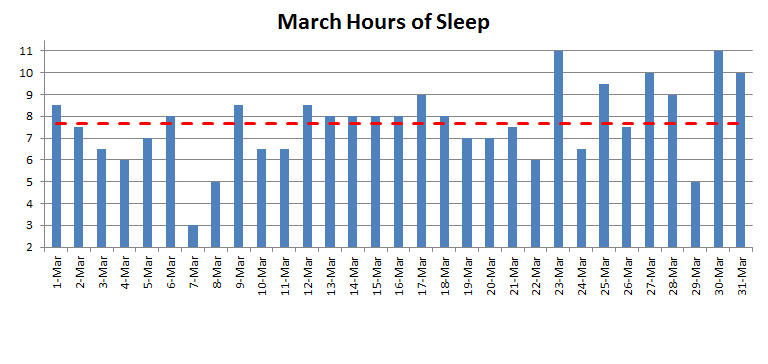 March 2015 nightly hours of sleep