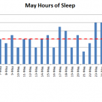 April 2015 nightly hours of sleep
