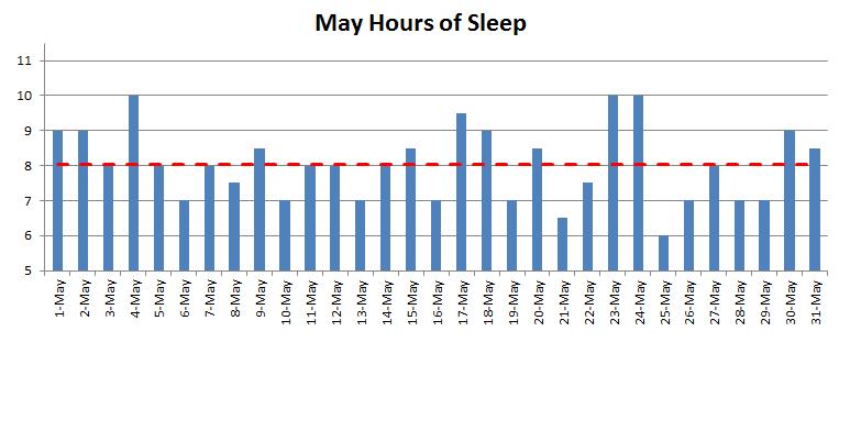 April 2015 nightly hours of sleep