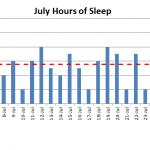 July 2015 nightly hours of sleep