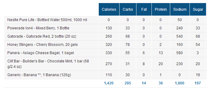 Nutrition intake during and immediately after the Oakville Half-Marathon 2015 (by myfitnesspal)