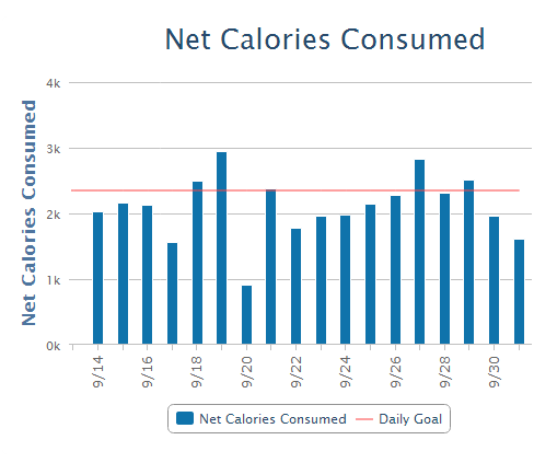 Net calories per day by myfitnesspal. The red line is my BMR, so any day below that should contribute to weight loss