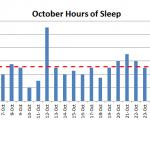 September 2015 nightly hours of sleep