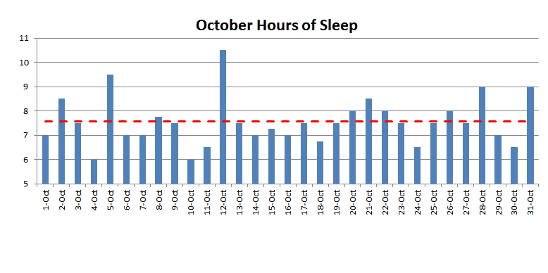 September 2015 nightly hours of sleep