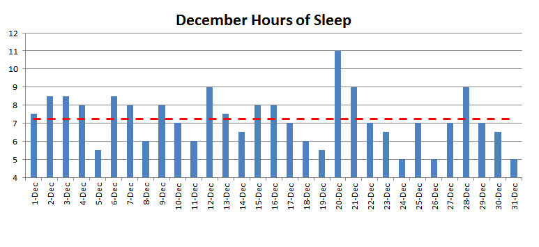 December 2015 nightly hours of sleep