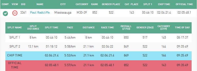 My stats from the Mississauga Half-Marathon 2016